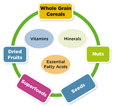 Nutritional wheel
